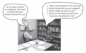 Portrayal of dialogue between doctor and patient and some questions to ask.