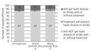 Graph showing the risk of heart disease or stroke